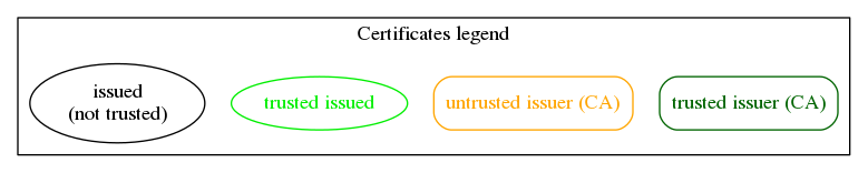 Trusted chain example legend