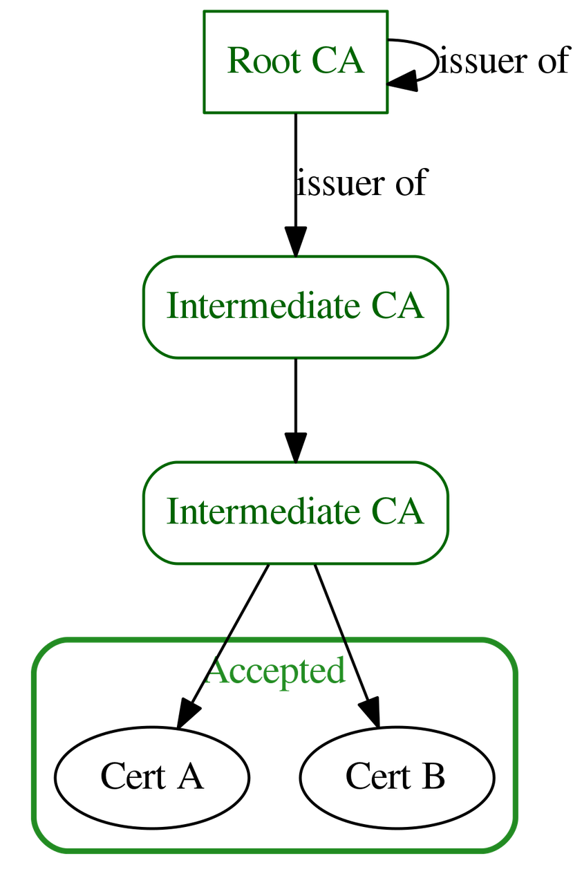 Trusted chain example